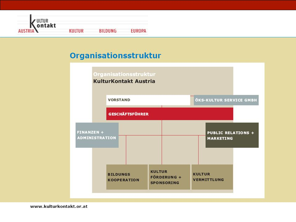 www.kulturkontakt.or.at Organisationsstruktur