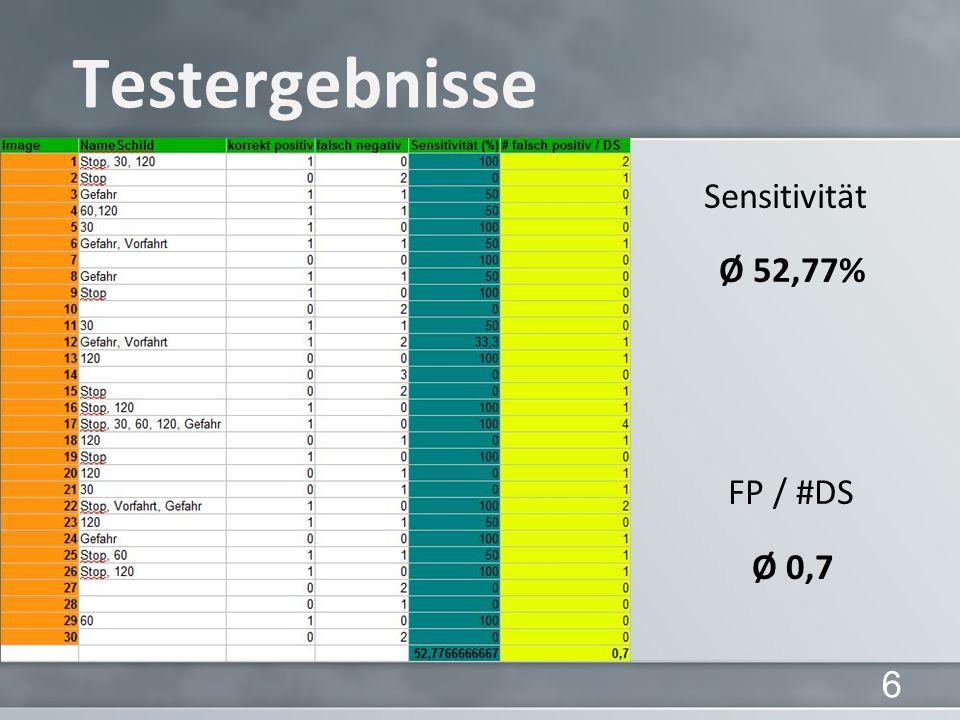 Testergebnisse Sensitivität Ø 52,77% FP / #DS Ø 0,7 6