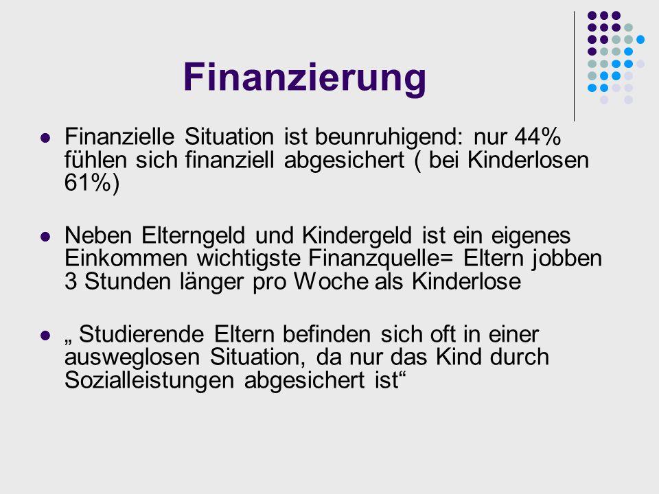 Finanzierung Finanzielle Situation ist beunruhigend: nur 44% fühlen sich finanziell abgesichert ( bei Kinderlosen 61%) Neben Elterngeld und Kindergeld