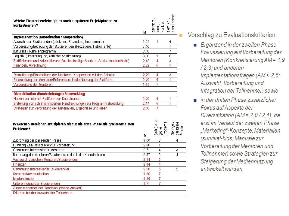 Vorschlag zu Evaluationskriterien: Ergänzend in der zweiten Phase Fokussierung auf Vorbereitung der Mentoren (Konkretisierung AM = 1,9 / 2,3) und anderen Implementationsfragen (AM < 2,5; Auswahl, Vorbereitung und Integration der Teilnehmer) sowie in der dritten Phase zusätzlicher Fokus auf Aspekte der Diversifikation (AM = 2,0 / 2,1), da erst im Verlauf der zweiten Phase Marketing-Konzepte, Materialien (survival-kids, Manuale zur Vorbereitung der Mentoren und Teilnehmer) sowie Strategien zur Steigerung der Mediennutzung entwickelt werden.