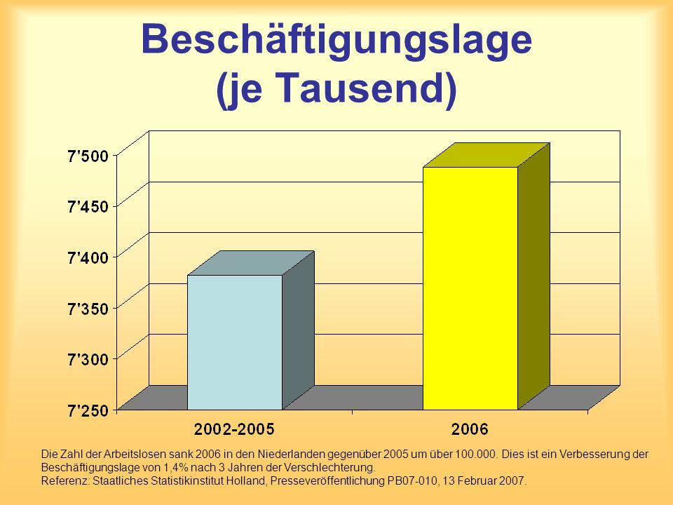 Beschäftigungslage (je Tausend) Die Zahl der Arbeitslosen sank 2006 in den Niederlanden gegenüber 2005 um über 100.000. Dies ist ein Verbesserung der