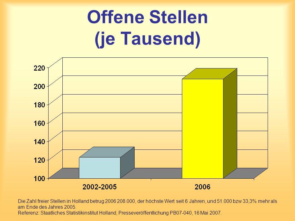 Offene Stellen (je Tausend) Die Zahl freier Stellen in Holland betrug 2006 208.000, der höchste Wert seit 6 Jahren, und 51.000 bzw 33,3% mehr als am Ende des Jahres 2005.