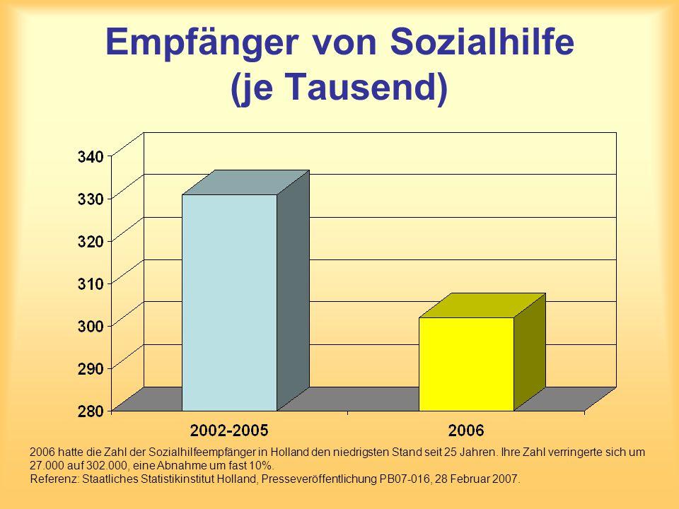 Empfänger von Sozialhilfe (je Tausend) 2006 hatte die Zahl der Sozialhilfeempfänger in Holland den niedrigsten Stand seit 25 Jahren. Ihre Zahl verring