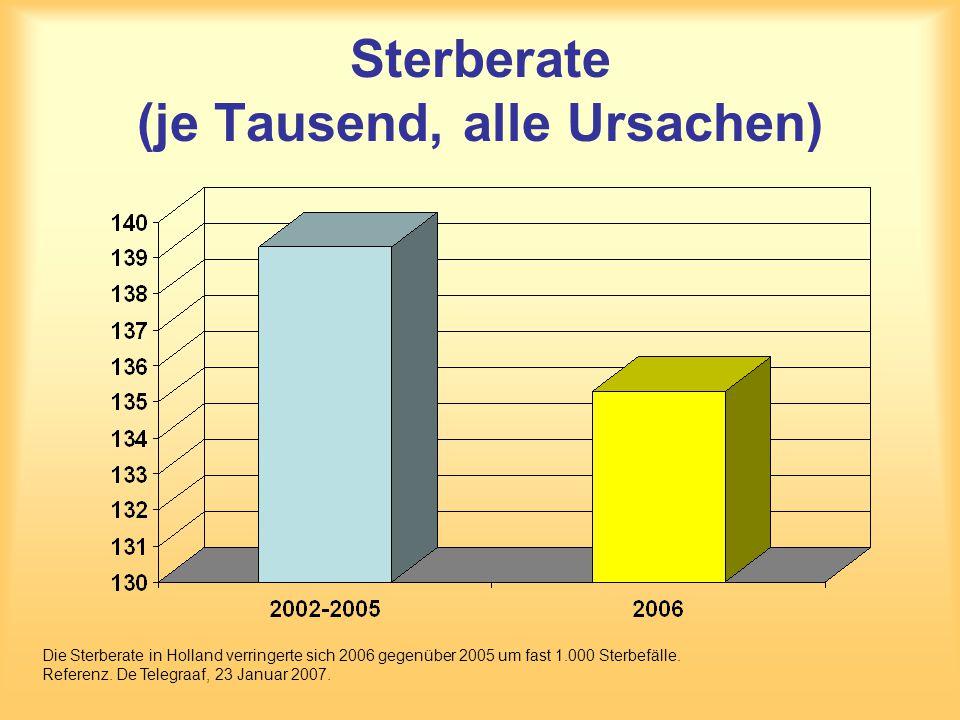Sterberate (je Tausend, alle Ursachen) Die Sterberate in Holland verringerte sich 2006 gegenüber 2005 um fast 1.000 Sterbefälle. Referenz. De Telegraa