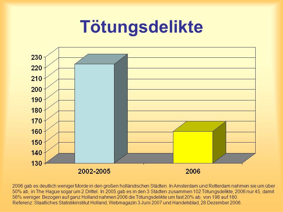 Tötungsdelikte 2006 gab es deutlich weniger Morde in den großen holländischen Städten. In Amsterdam und Rotterdam nahmen sie um über 50% ab, in The Ha
