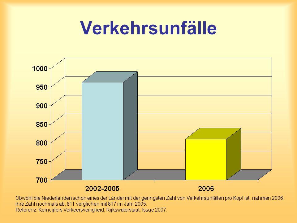 Verkehrsunfälle Obwohl die Niederlanden schon eines der Länder mit der geringsten Zahl von Verkehrsunfällen pro Kopf ist, nahmen 2006 ihre Zahl nochma