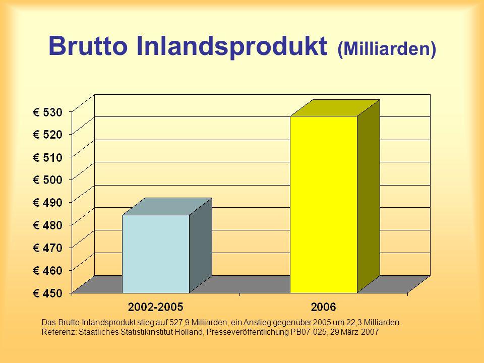 Brutto Inlandsprodukt (Milliarden) Das Brutto Inlandsprodukt stieg auf 527,9 Milliarden, ein Anstieg gegenüber 2005 um 22,3 Milliarden. Referenz: Staa