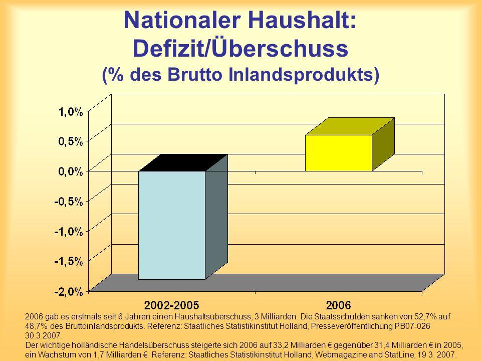 Nationaler Haushalt: Defizit/Überschuss (% des Brutto Inlandsprodukts) 2006 gab es erstmals seit 6 Jahren einen Haushaltsüberschuss, 3 Milliarden. Die
