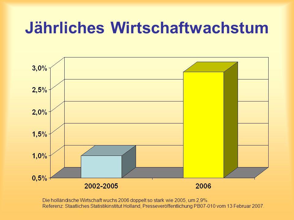 Jährliches Wirtschaftwachstum Die holländische Wirtschaft wuchs 2006 doppelt so stark wie 2005, um 2,9%. Referenz: Staatliches Statistikinstitut Holla