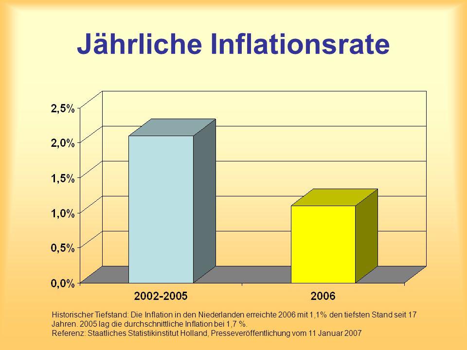 Jährliche Inflationsrate Historischer Tiefstand: Die Inflation in den Niederlanden erreichte 2006 mit 1,1% den tiefsten Stand seit 17 Jahren. 2005 lag
