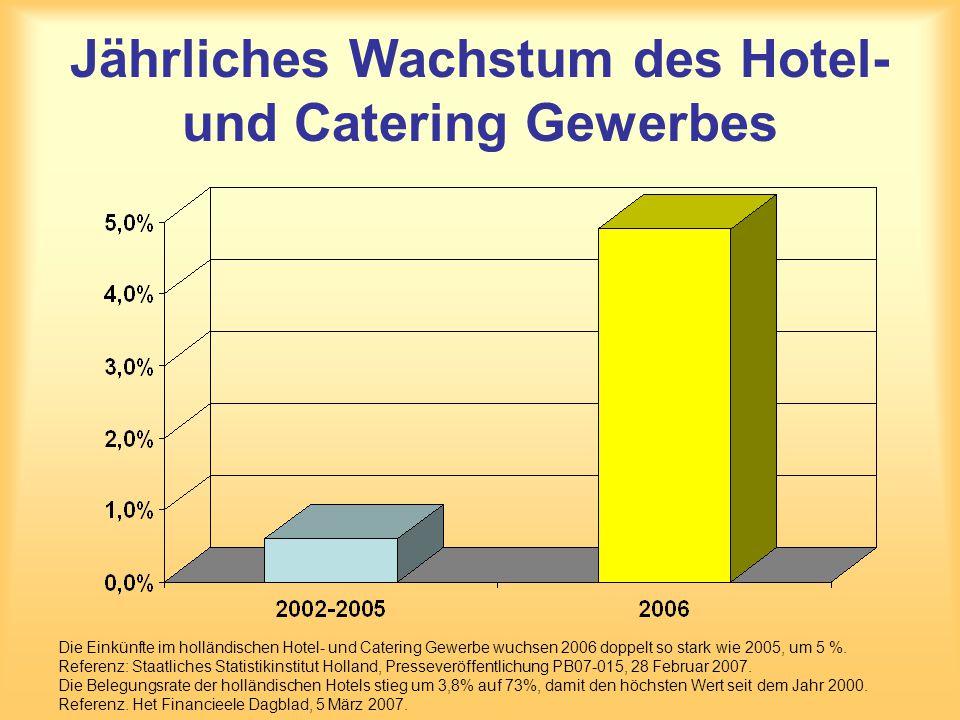 Jährliches Wachstum des Hotel- und Catering Gewerbes Die Einkünfte im holländischen Hotel- und Catering Gewerbe wuchsen 2006 doppelt so stark wie 2005, um 5 %.
