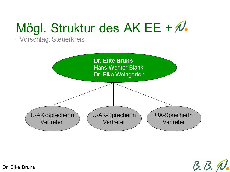 Mögl. Struktur des - Vorschlag: Steuerkreis AK EE + Dr.