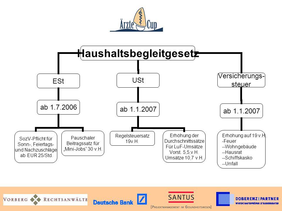 Haushaltsbegleitgese tz Versicherungs- steuer ab 1.1.2007 Erhöhung auf 19 v.H. Feuer -Wohngebäude -Hausrat -Schiffskasko -Unfall USt ab 1.1.2007 Erhöh