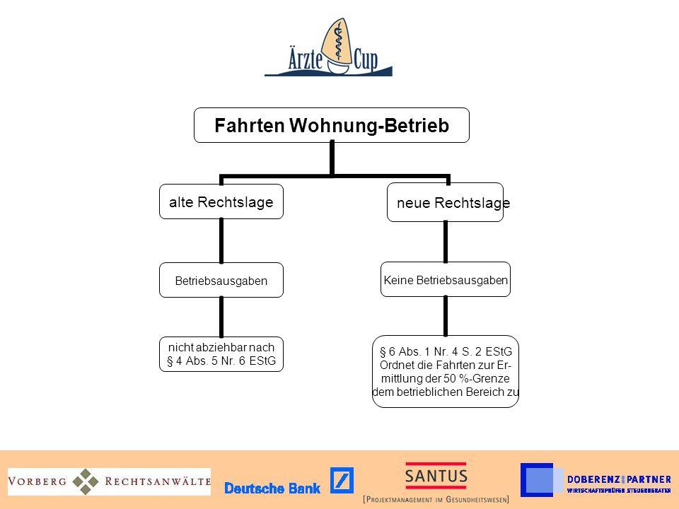 Fahrten Wohnung- Betrieb alte Rechtslage Betriebsausgaben nicht abziehbar nach § 4 Abs. 5 Nr. 6 EStG neue Rechtslage Keine Betriebsausgaben § 6 Abs. 1