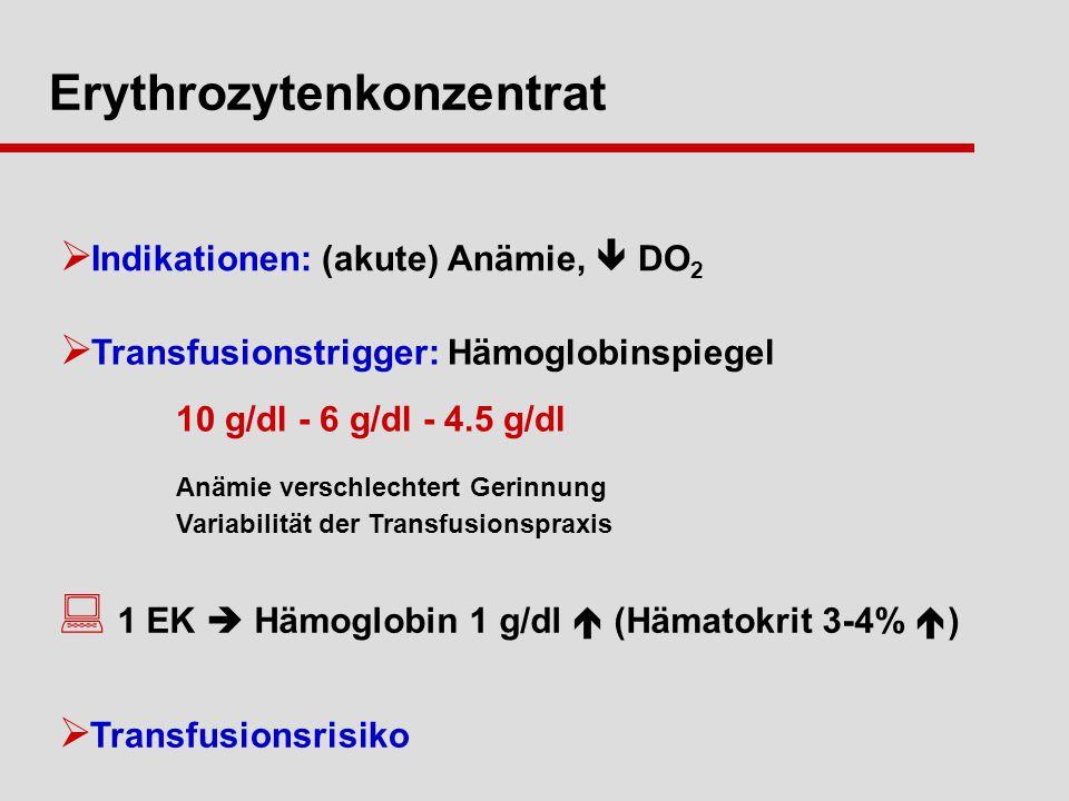 Indikationen: (akute) Anämie, DO 2 Transfusionstrigger: Hämoglobinspiegel 10 g/dl - 6 g/dl - 4.5 g/dl Anämie verschlechtert Gerinnung Variabilität der Transfusionspraxis Erythrozytenkonzentrat Transfusionsrisiko 1 EK Hämoglobin 1 g/dl (Hämatokrit 3-4% )
