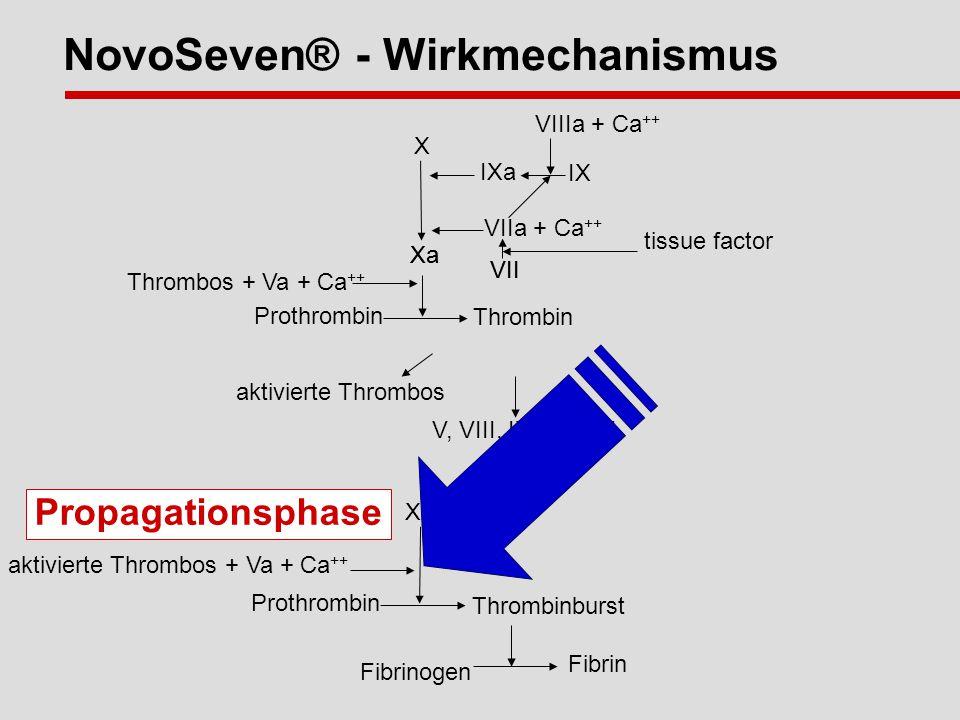 Xa Thrombos + Va + Ca ++ Prothrombin Thrombin VII tissue factor aktivierte Thrombos V, VIII, IX, XI, XIII Fibrin Fibrinogen Xa aktivierte Thrombos + Va + Ca ++ Prothrombin Thrombinburst Propagationsphase X Xa VIIIa + Ca ++ IX IXa VIIa + Ca ++ VII NovoSeven® - Wirkmechanismus