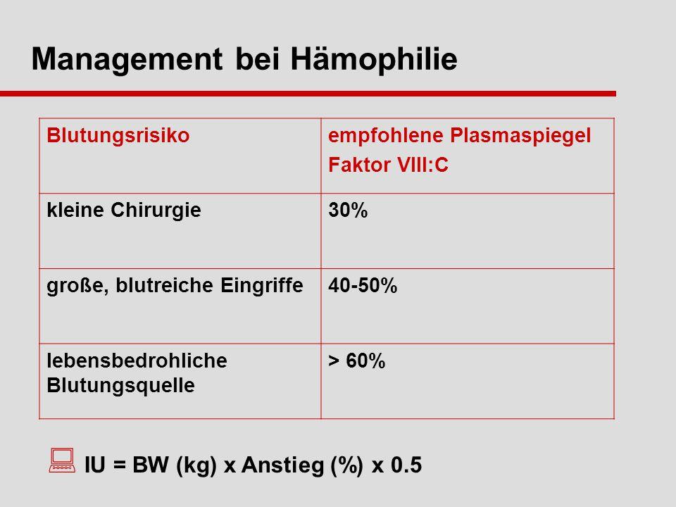 Management bei Hämophilie Blutungsrisikoempfohlene Plasmaspiegel Faktor VIII:C kleine Chirurgie30% große, blutreiche Eingriffe40-50% lebensbedrohliche Blutungsquelle > 60% IU = BW (kg) x Anstieg (%) x 0.5