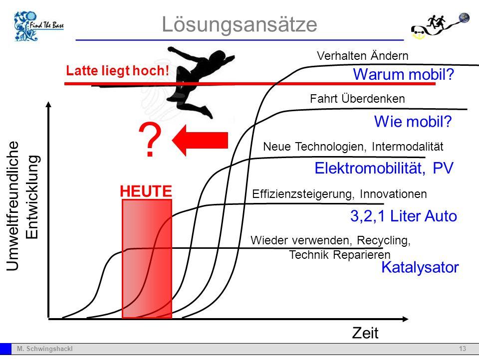 13M. Schwingshackl Lösungsansätze Zeit Umweltfreundliche Entwicklung Katalysator 3,2,1 Liter Auto Elektromobilität, PV Wie mobil? Wieder verwenden, Re