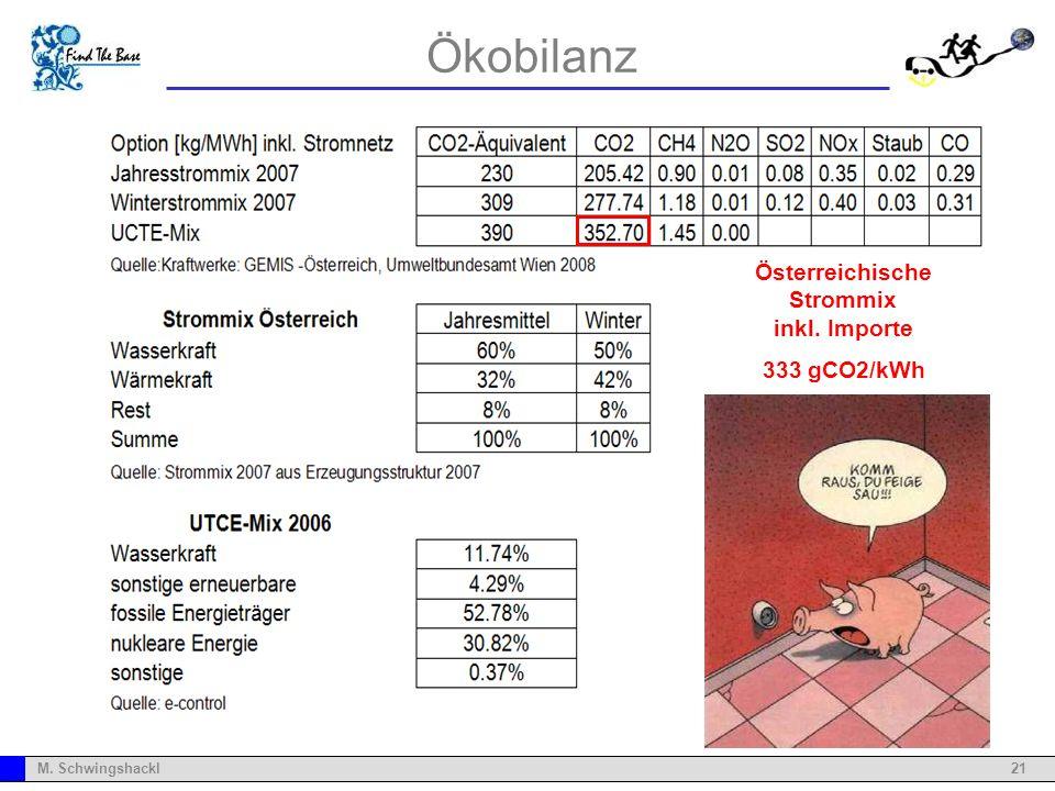 21M. Schwingshackl Ökobilanz Österreichische Strommix inkl. Importe 333 gCO2/kWh