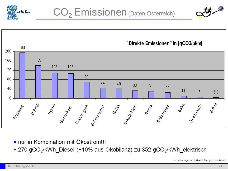 23M. Schwingshackl CO 2 Emissionen (Daten Österreich) nur in Kombination mit Ökostrom!!! 270 gCO 2 /kWh_Diesel (+10% aus Ökobilanz) zu 352 gCO 2 /kWh_