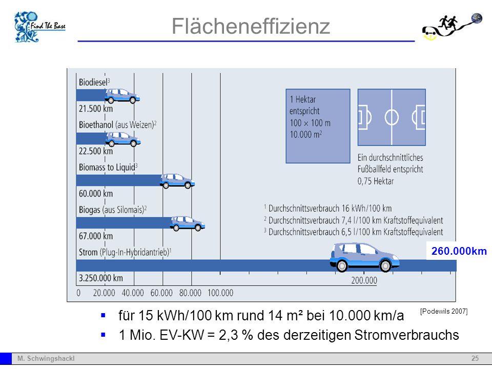 25M. Schwingshackl Flächeneffizienz für 15 kWh/100 km rund 14 m² bei 10.000 km/a 1 Mio. EV-KW = 2,3 % des derzeitigen Stromverbrauchs 260.000km [Podew
