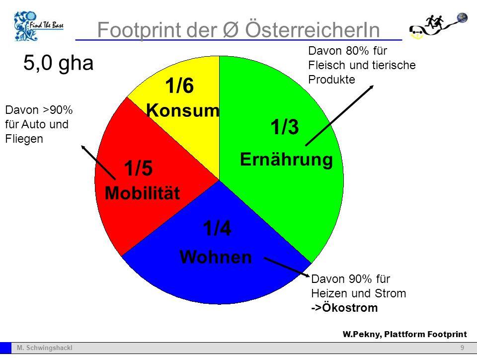9M. Schwingshackl Footprint der Ø ÖsterreicherIn Ernährung Konsum Mobilität Wohnen 1/3 1/4 1/6 1/5 5,0 gha Davon 80% für Fleisch und tierische Produkt