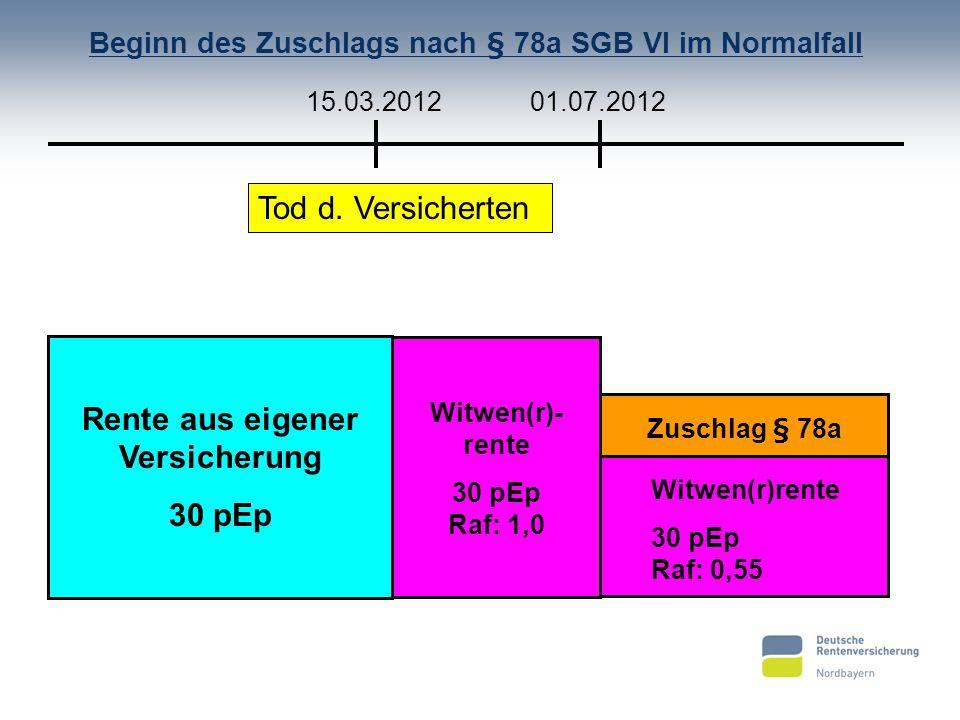Beginn des Zuschlags nach § 78a SGB VI im Normalfall Tod d. Versicherten 15.03.201201.07.2012 Rente aus eigener Versicherung 30 pEp Witwen(r)- rente 3