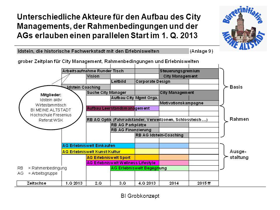 BI Grobkonzept Unterschiedliche Akteure für den Aufbau des City Managements, der Rahmenbedingungen und der AGs erlauben einen parallelen Start im 1.
