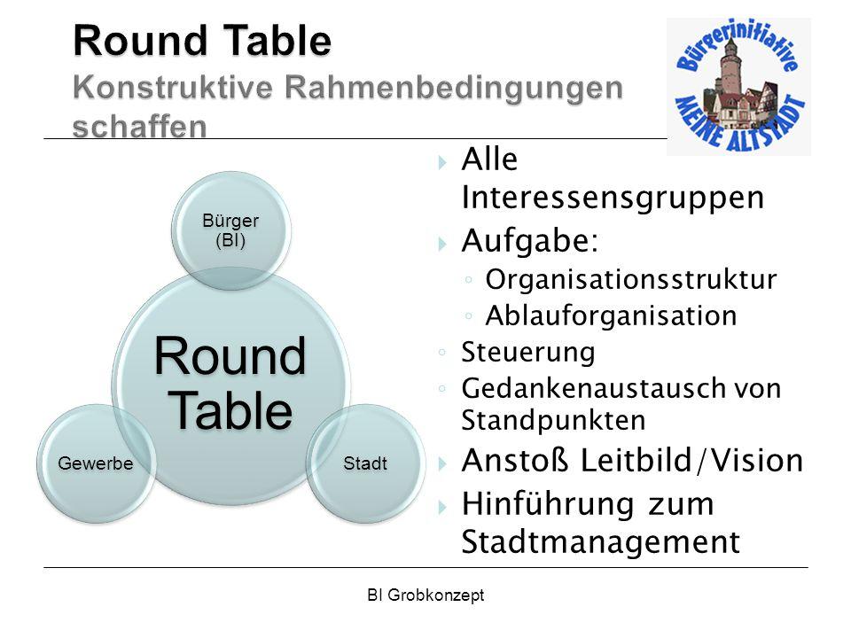 BI Grobkonzept Round Table Bürger (BI) StadtGewerbe Alle Interessensgruppen Aufgabe: Organisationsstruktur Ablauforganisation Steuerung Gedankenaustau