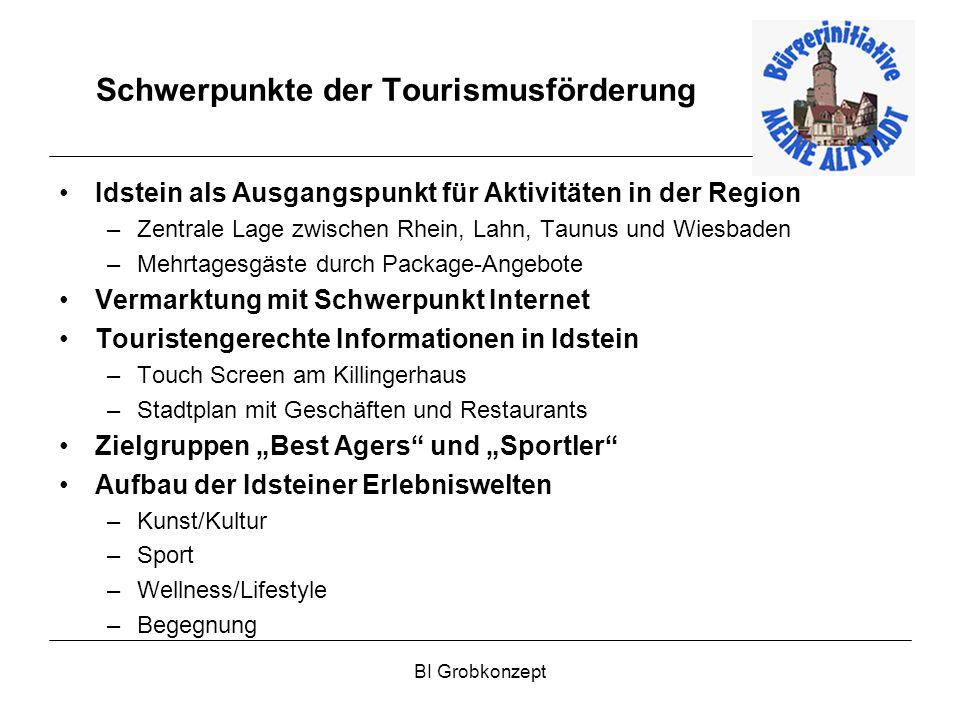 BI Grobkonzept Schwerpunkte der Tourismusförderung Idstein als Ausgangspunkt für Aktivitäten in der Region –Zentrale Lage zwischen Rhein, Lahn, Taunus