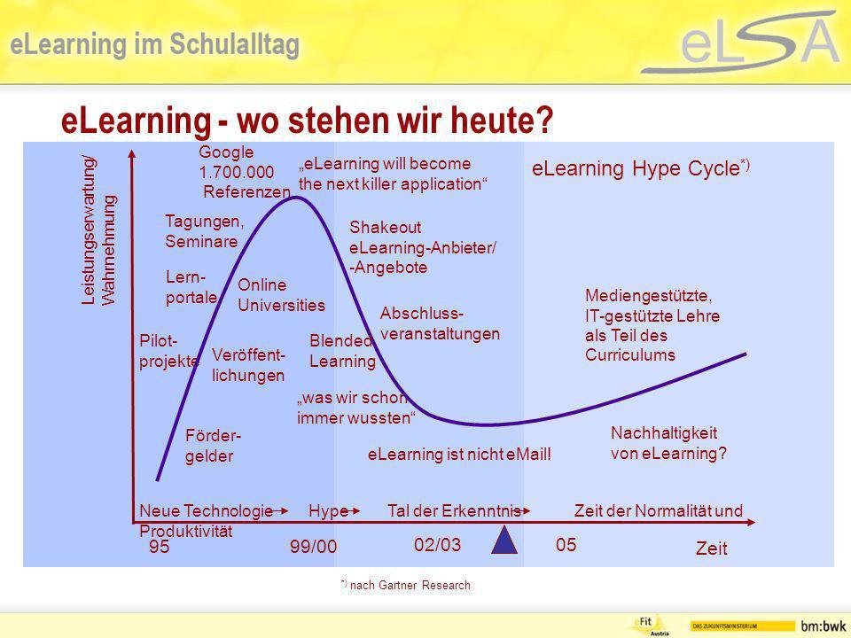 eLearning - wo stehen wir heute? Neue TechnologieHypeTal der ErkenntnisZeit der Normalität und Produktivität Zeit Pilot- projekte Förder- gelder Tagun