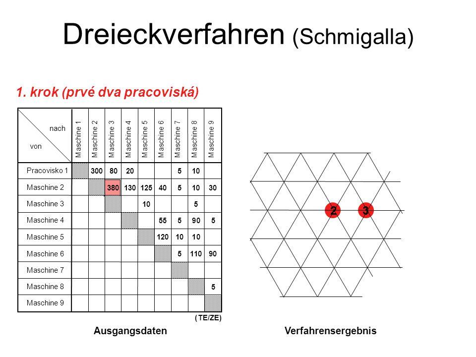 Dreieckverfahren (Schmigalla) 23 1. krok (prvé dva pracoviská) VerfahrensergebnisAusgangsdaten (TE/ZE) Pracovisko 1 Maschine 2 Maschine 3 Maschine 4 M