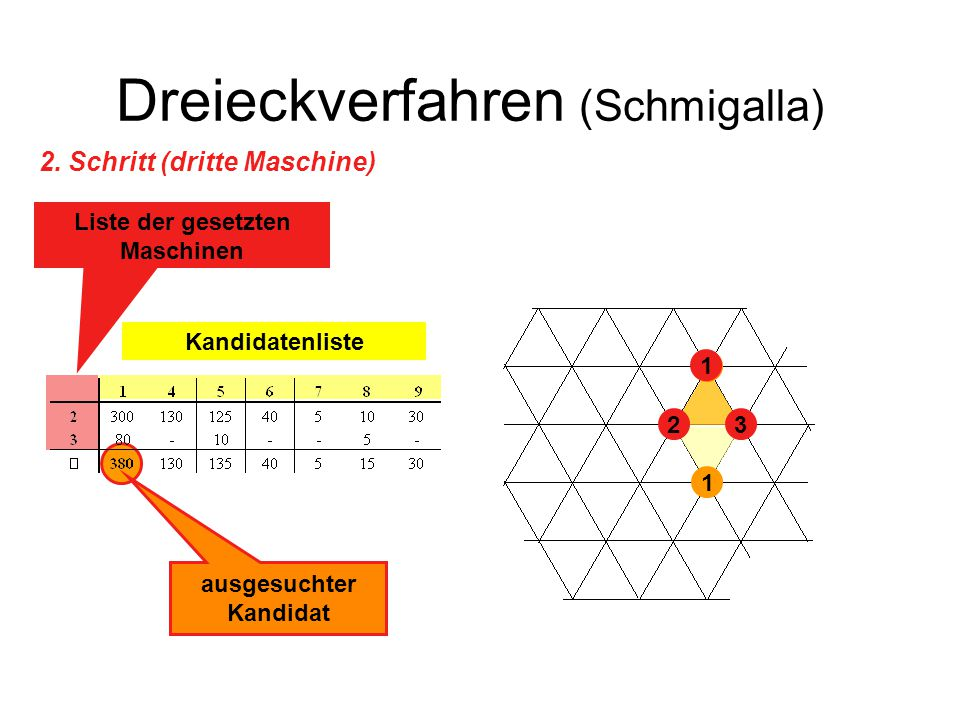 Dreieckverfahren (Schmigalla) 23 1 1 1 Kandidatenliste Liste der gesetzten Maschinen ausgesuchter Kandidat 2. Schritt (dritte Maschine)