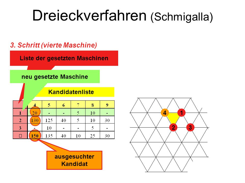 Dreieckverfahren (Schmigalla) 23 41 Kandidatenliste Liste der gesetzten Maschinen ausgesuchter Kandidat neu gesetzte Maschine 3. Schritt (vierte Masch