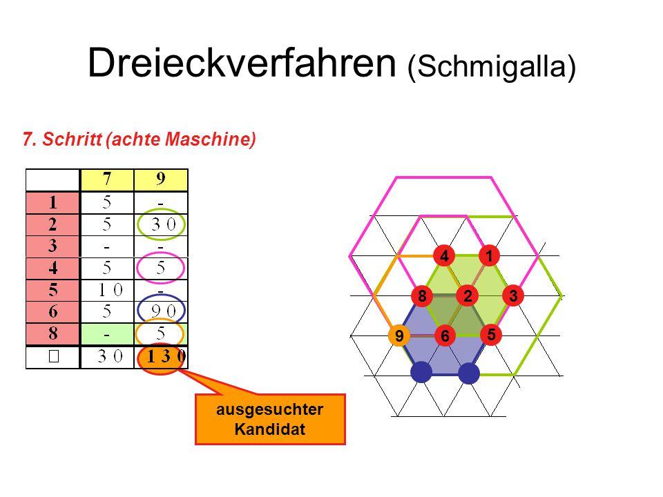 Dreieckverfahren (Schmigalla) 7. Schritt (achte Maschine) ausgesuchter Kandidat 23 41 5 6 8 9