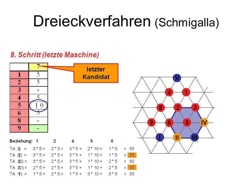 Dreieckverfahren (Schmigalla) 8. Schritt (letzte Maschine) letzter Kandidat 23 41 5 6 8 9 IIIIII IV V II IV