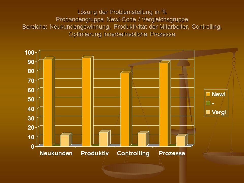 Lösung der Problemstellung in % Probandengruppe Newi-Code / Vergleichsgruppe Bereiche: Neukundengewinnung, Produktivität der Mitarbeiter, Controlling, Optimierung innerbetriebliche Prozesse