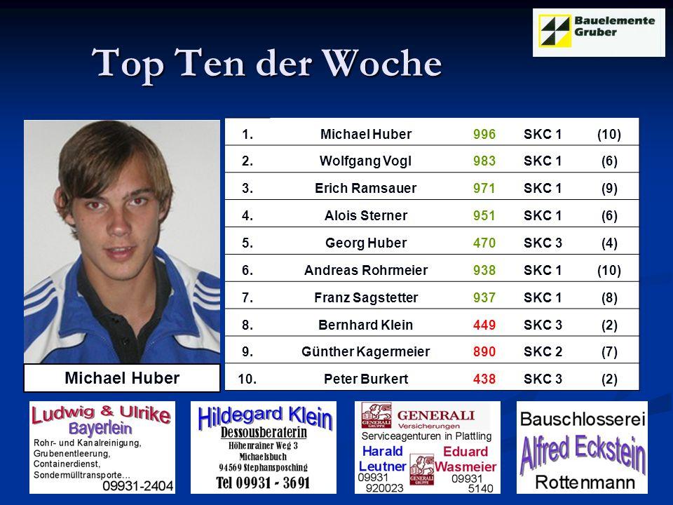 Top Ten der Woche Top Ten der Woche Michael Huber 1.Michael Huber996SKC 1 (10) 2.Wolfgang Vogl983SKC 1 (6) 3.Erich Ramsauer971SKC 1 (9) 4.Alois Sterner951SKC 1 (6) 5.Georg Huber470SKC 3 (4) 6.Andreas Rohrmeier938SKC 1 (10) 7.Franz Sagstetter937SKC 1 (8) 8.Bernhard Klein449SKC 3 (2) 9.Günther Kagermeier890SKC 2 (7) 10.Peter Burkert438SKC 3 (2)