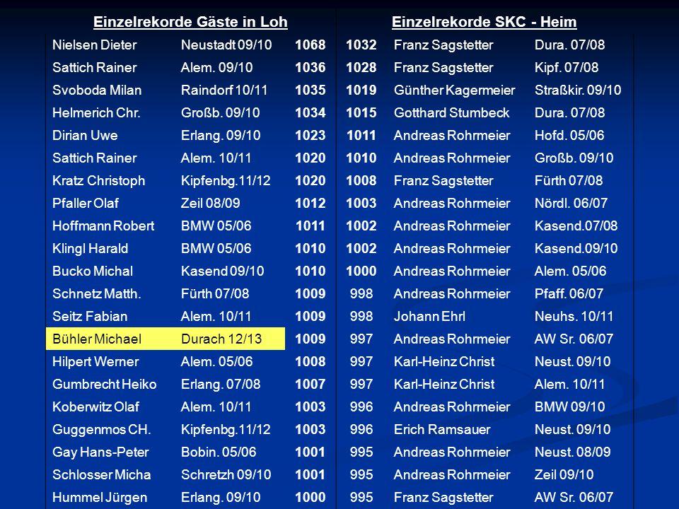 Einzelrekorde Gäste in LohEinzelrekorde SKC - Heim Nielsen DieterNeustadt 09/1010681032Franz SagstetterDura.