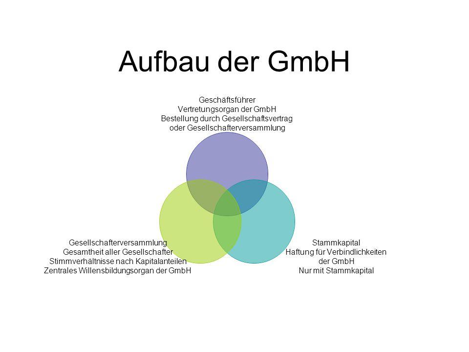 Aufbau der GmbH Geschäftsführer Vertretungsorgan der GmbH Bestellung durch Gesellschaftsvertrag oder Gesellschafterversammlung Stammkapital Haftung fü