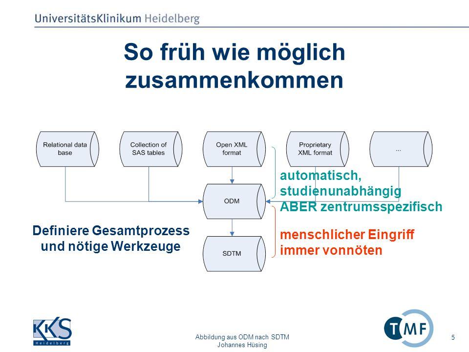 Abbildung aus ODM nach SDTM Johannes Hüsing 6 Inhalt des Projekts Beschreibe den Gesamtprozess (von der Quelle bis zum SDTM) Gib Hinweise und Beispiele zur Konversion ins ODM Entwickle Software, die Überführung in SDTM unterstützt