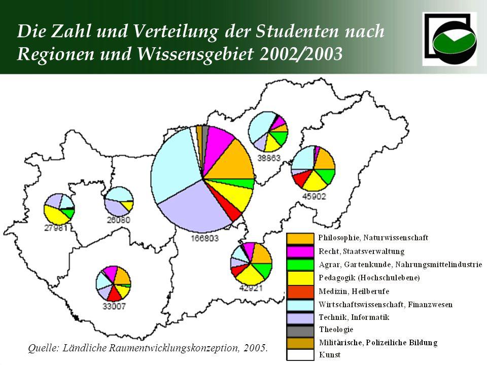 Die Zahl und Verteilung der Studenten nach Regionen und Wissensgebiet 2002/2003 Quelle: Ländliche Raumentwicklungskonzeption, 2005.
