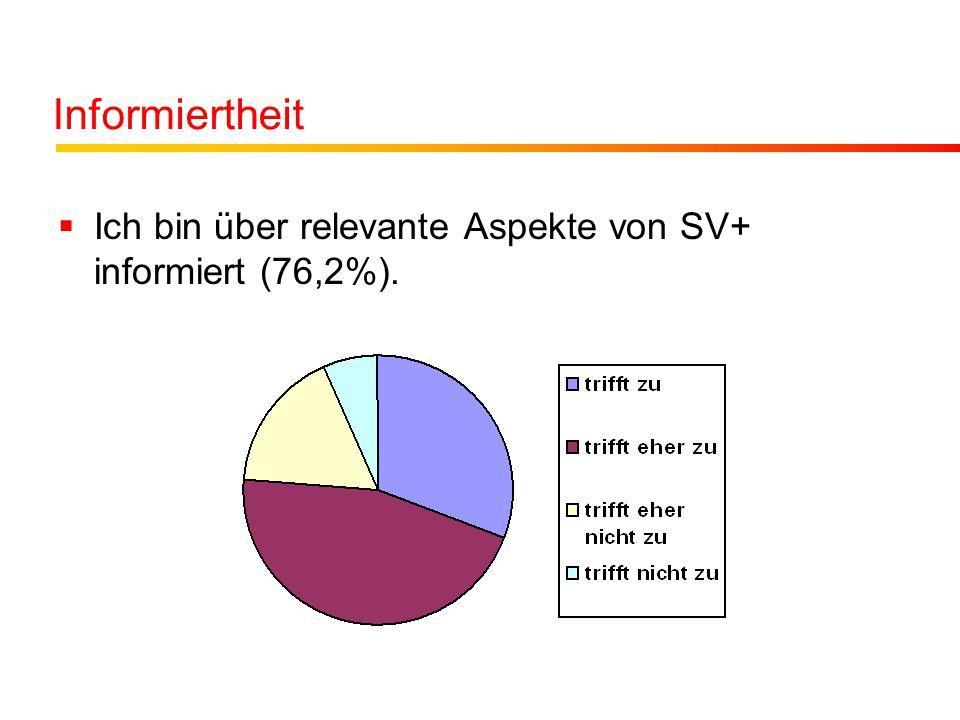 Informiertheit Ich bin über relevante Aspekte von SV+ informiert (76,2%).