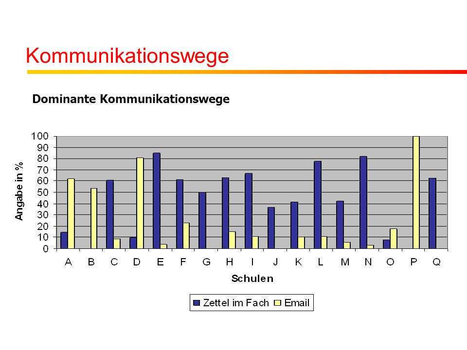 Kommunikationswege Dominante Kommunikationswege