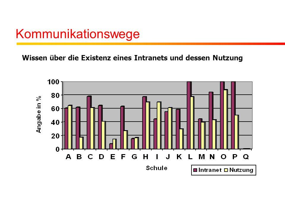 Kommunikationswege Wissen über die Existenz eines Intranets und dessen Nutzung