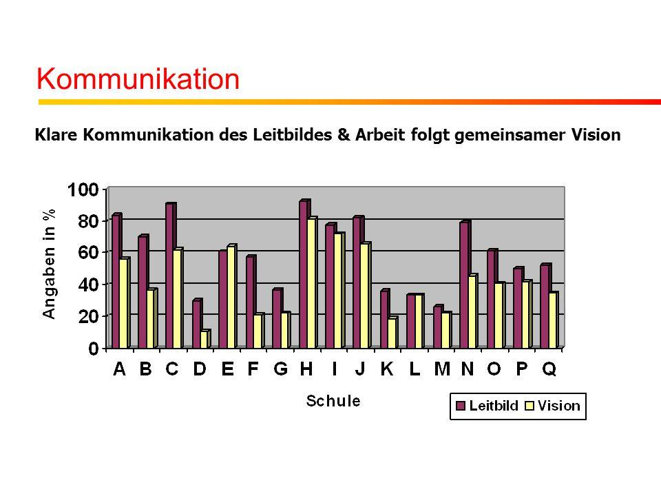 Kommunikation Klare Kommunikation des Leitbildes & Arbeit folgt gemeinsamer Vision