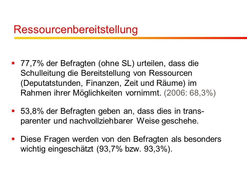 Ressourcenbereitstellung 77,7% der Befragten (ohne SL) urteilen, dass die Schulleitung die Bereitstellung von Ressourcen (Deputatstunden, Finanzen, Zeit und Räume) im Rahmen ihrer Möglichkeiten vornimmt.