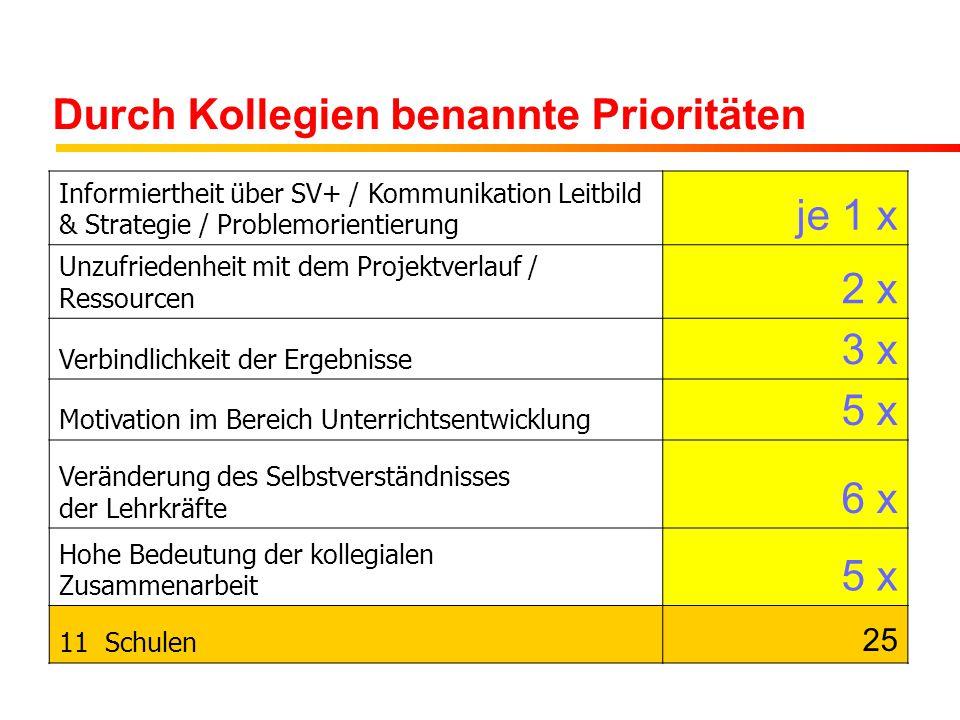 Durch Kollegien benannte Prioritäten Informiertheit über SV+ / Kommunikation Leitbild & Strategie / Problemorientierung je 1 x Unzufriedenheit mit dem Projektverlauf / Ressourcen 2 x Verbindlichkeit der Ergebnisse 3 x Motivation im Bereich Unterrichtsentwicklung 5 x Veränderung des Selbstverständnisses der Lehrkräfte 6 x Hohe Bedeutung der kollegialen Zusammenarbeit 5 x 11 Schulen 25