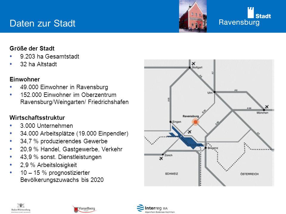 Daten zur Stadt Größe der Stadt 9.203 ha Gesamtstadt 32 ha Altstadt Einwohner 49.000 Einwohner in Ravensburg 152.000 Einwohner im Oberzentrum Ravensburg/Weingarten/ Friedrichshafen Wirtschaftsstruktur 3.000 Unternehmen 34.000 Arbeitsplätze (19.000 Einpendler) 34,7 % produzierendes Gewerbe 20,9 % Handel, Gastgewerbe, Verkehr 43,9 % sonst.