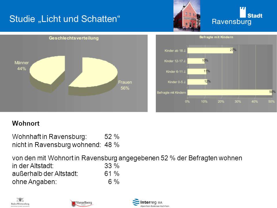 Studie Licht und Schatten Wohnort Wohnhaft in Ravensburg: 52 % nicht in Ravensburg wohnend:48 % von den mit Wohnort in Ravensburg angegebenen 52 % der Befragten wohnen in der Altstadt:33 % außerhalb der Altstadt:61 % ohne Angaben: 6 %